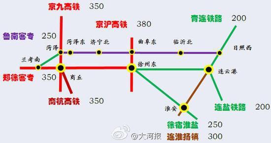 建成后郑州至日照只需要2个